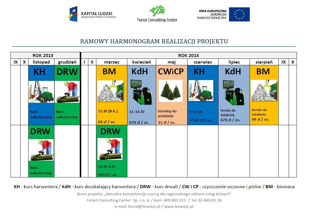 Graficzny harmonogram realizacji projektu